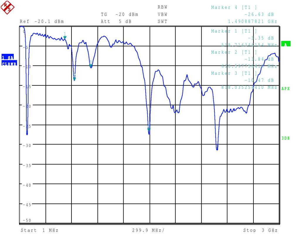 Měření pomocí spektrálního analyzátoru FSQ