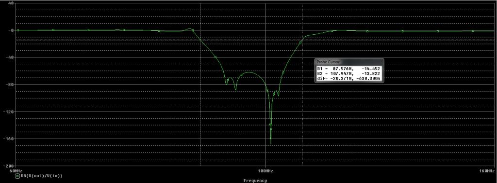 Simulace přenosu navrženého filtru